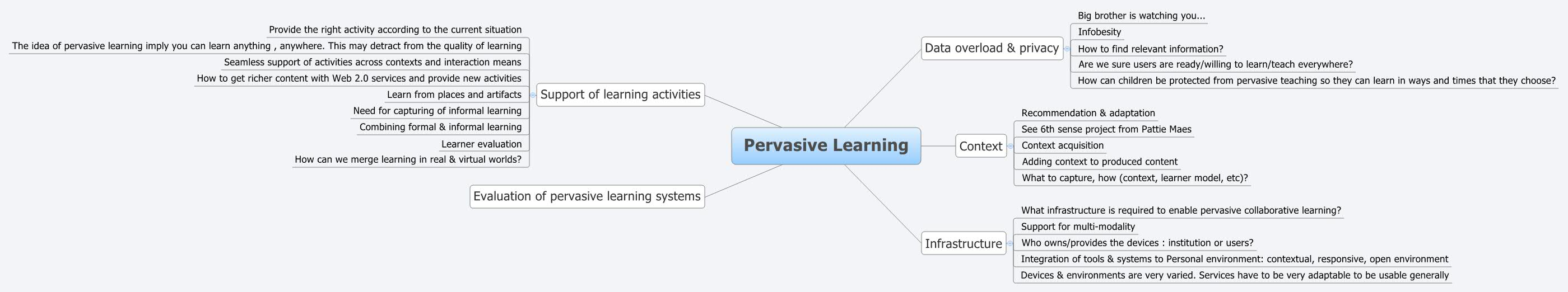 pervasive learning mind map