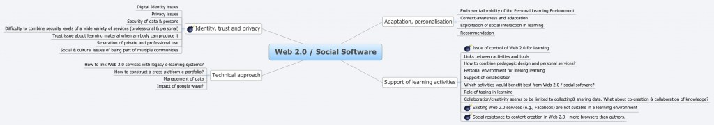 social software map